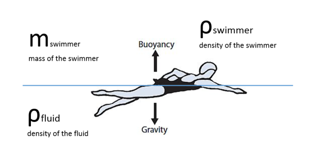 buoyancy.png
